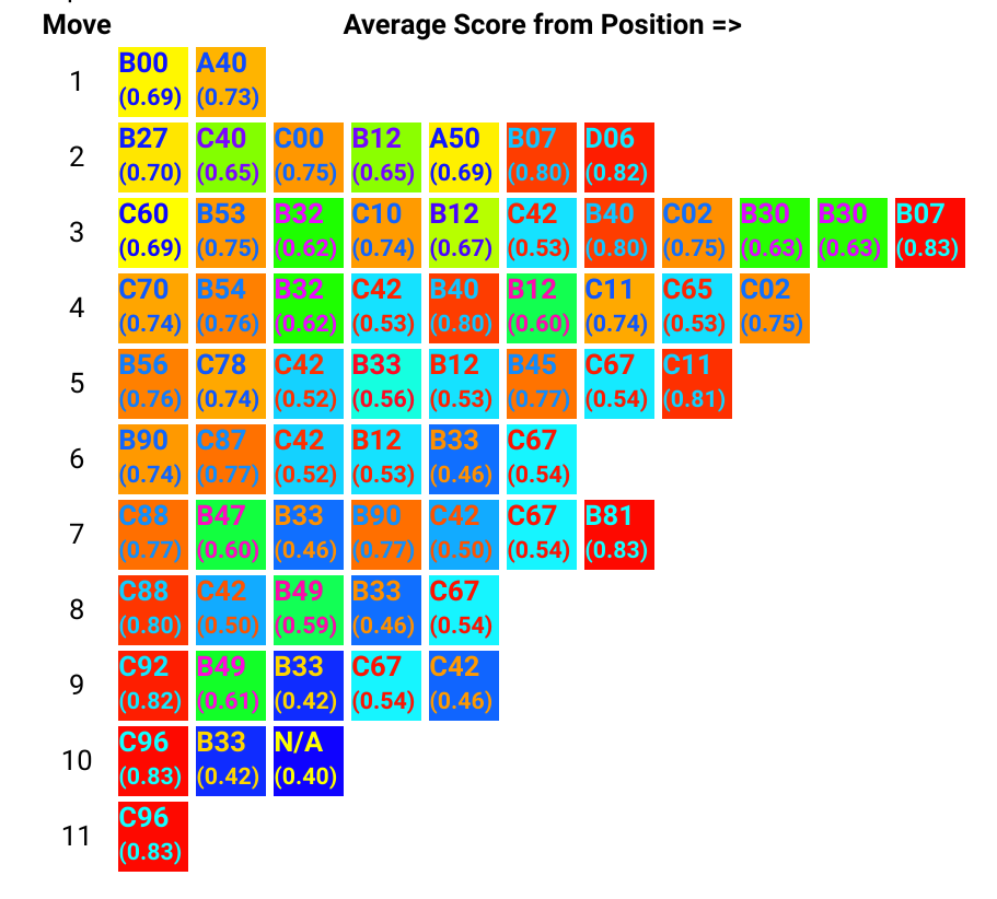 Average score of games where opening position occurs